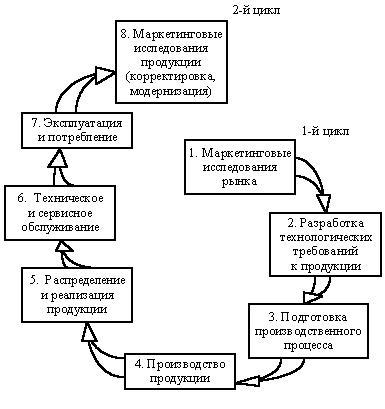 Петля качества (цикл качества)